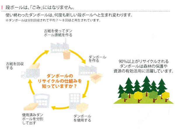 「hacomo」がリサイクルできる説明画像