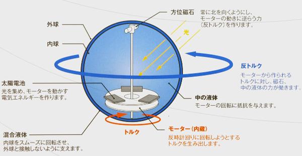 mova globeの構造を説明した画像